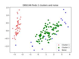 кластеризация dbscan